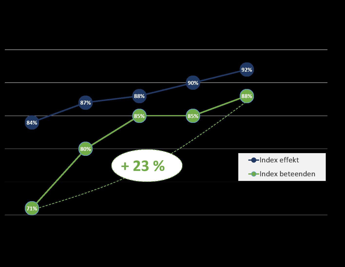 Drive Management - Insikt - Mätbara resultat avseende ledarutveckling